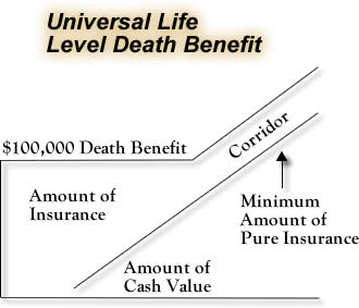 Universal life level death benefit